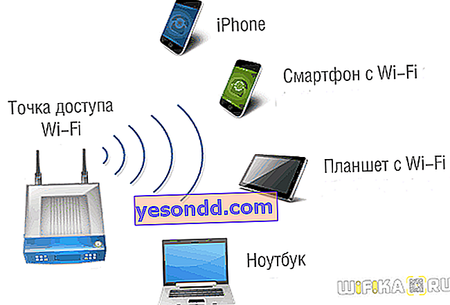 access point wifi